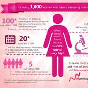 Breast Imaging Resources